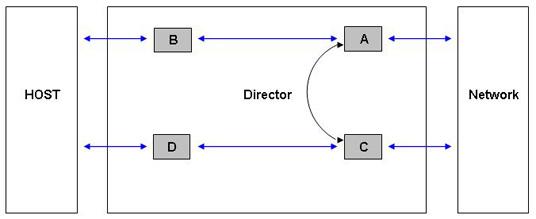 2 functional description silicom connectivity solutions