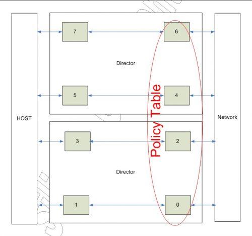 Silicom Ltd  | PE310G4DBIR 10G Content Director Server Adapter