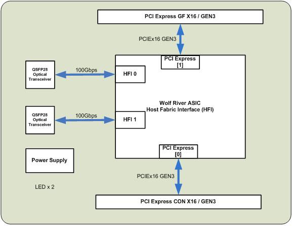 block diagram PE3100G2QIOP