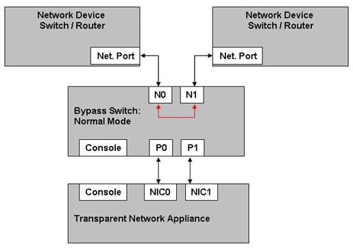 silicom ltd bste series external managed bypass switch access desktop switch diagram figure 5 disconnect mode functional block diagram