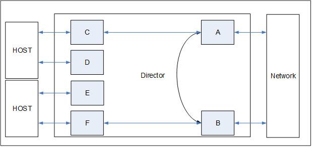 content director server adapter 2