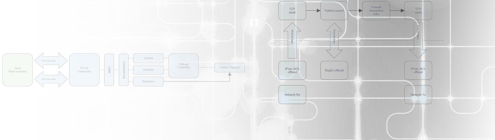 FPGA Server Adapters of Silicom Ltd