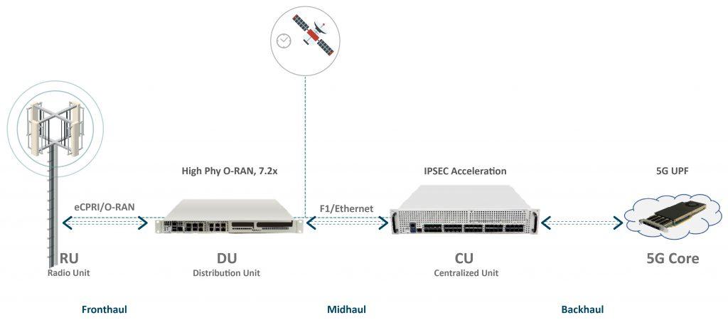 4G 5G Silicom Solutions