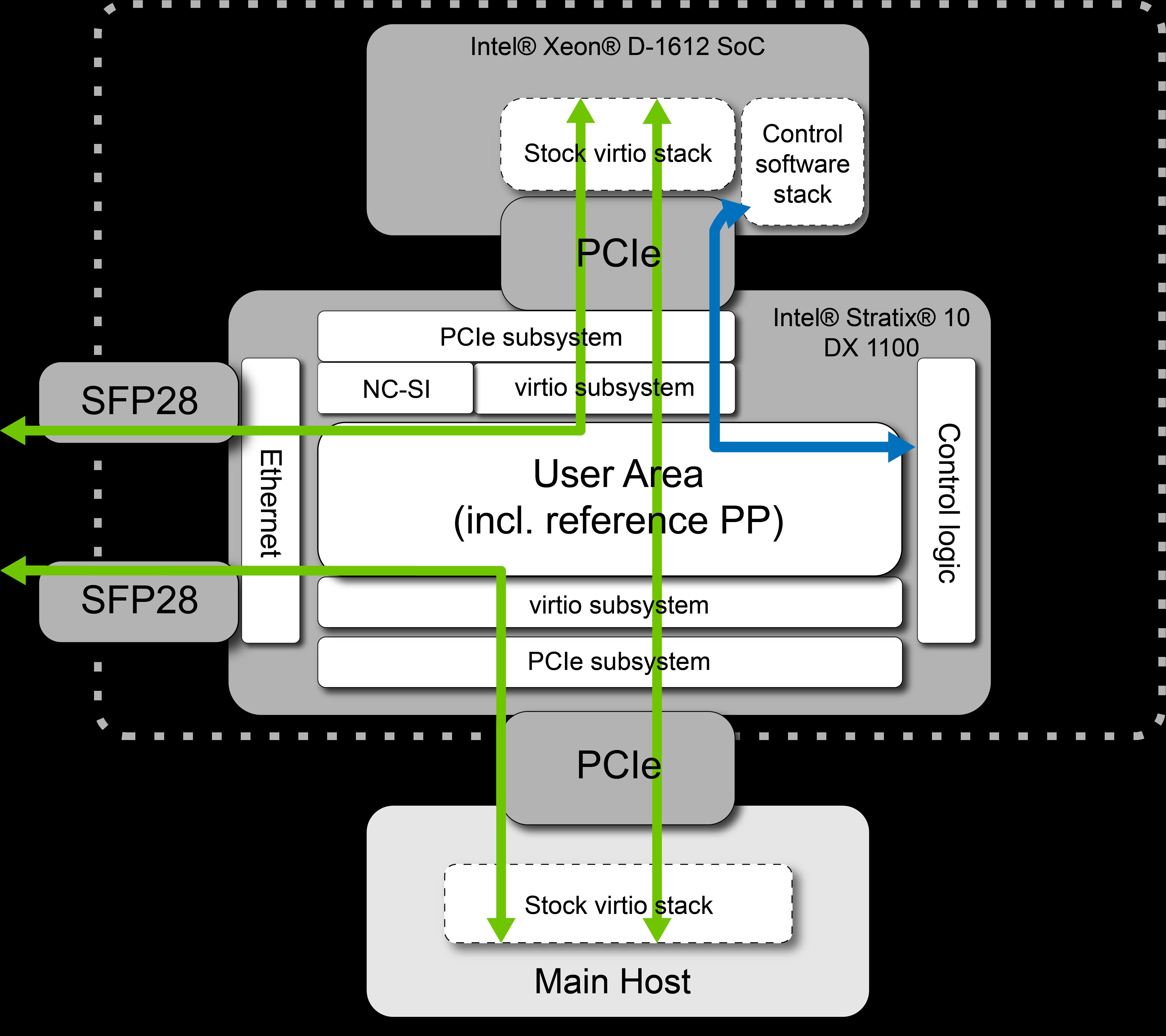 Silicom C5010X Data Center NIC