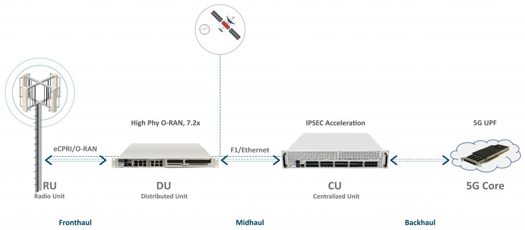 5G Oakham Solution for Acceleration