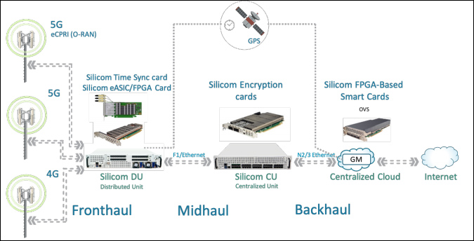 Silicom's Intel®-based Palma Ready for 5G Networks