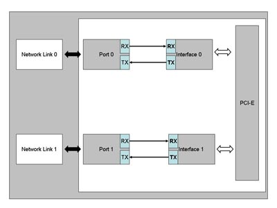 Functional Block Diagram 1