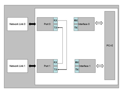 Functional Block Diagram 2