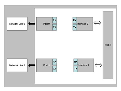 Functional Block Diagram 3