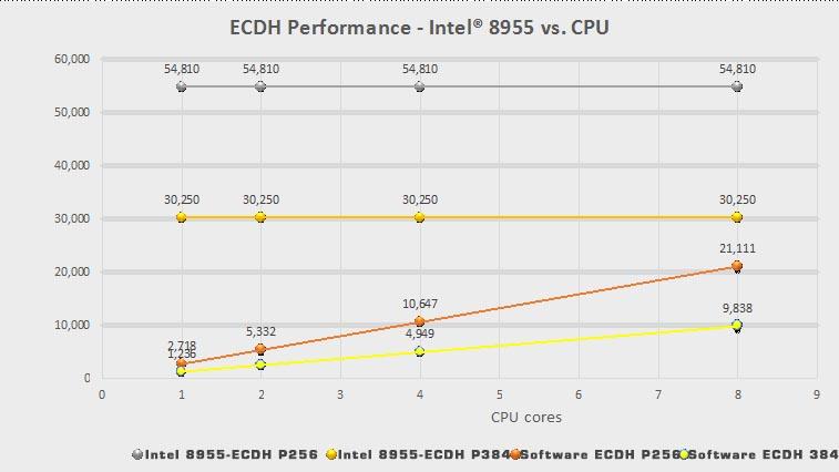 ECDH Performance