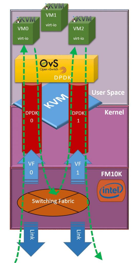 Intel FM10K and OVS seamless data path