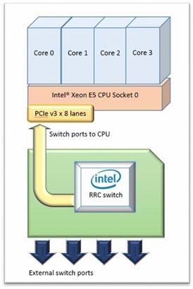 RCC Adapter load balancer