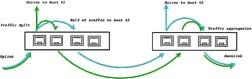 basic load balancing with FK10000