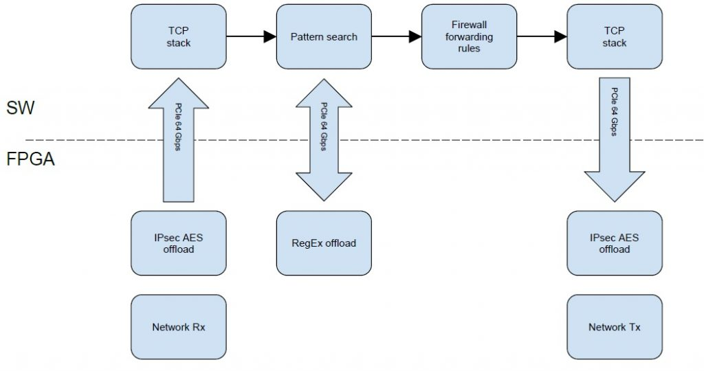 FPGA Engines implementation overview