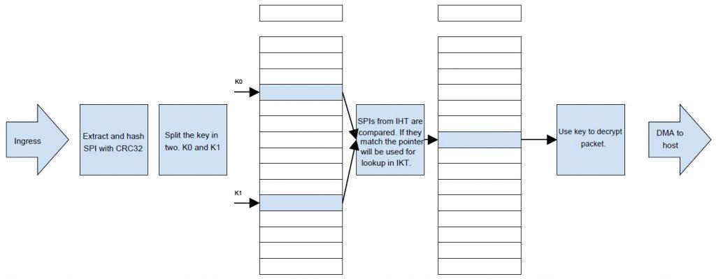 FPGA Engines ingress block diagram